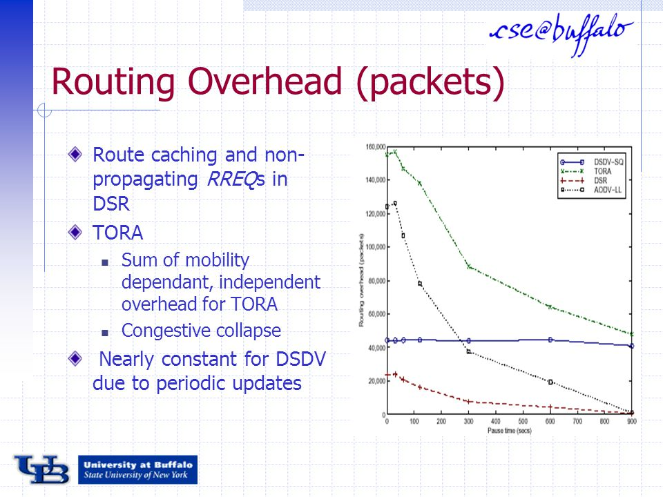 Routing Overhead (packets) Route caching and non- propagating RREQs in DSR TORA Sum of mobility dependant, independent overhead for TORA Congestive collapse Nearly constant for DSDV due to periodic updates