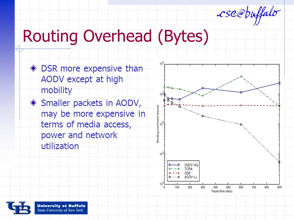 Routing Overhead (Bytes) DSR more expensive than AODV except at high mobility Smaller packets in AODV, may be more expensive in terms of media access, power and network utilization