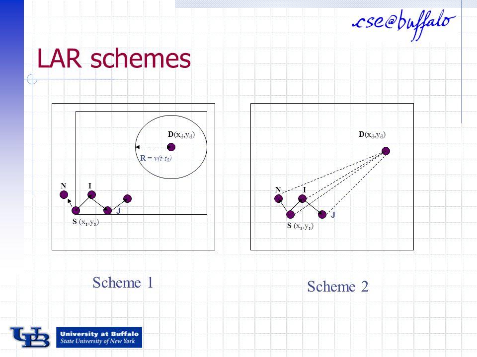 LAR schemes N S (x s,y s ) I J D(x d,y d ) R = v(t-t 0 ) N S (x s,y s ) I J Scheme 1 Scheme 2 D(x d,y d )