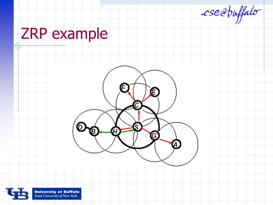 ZRP example