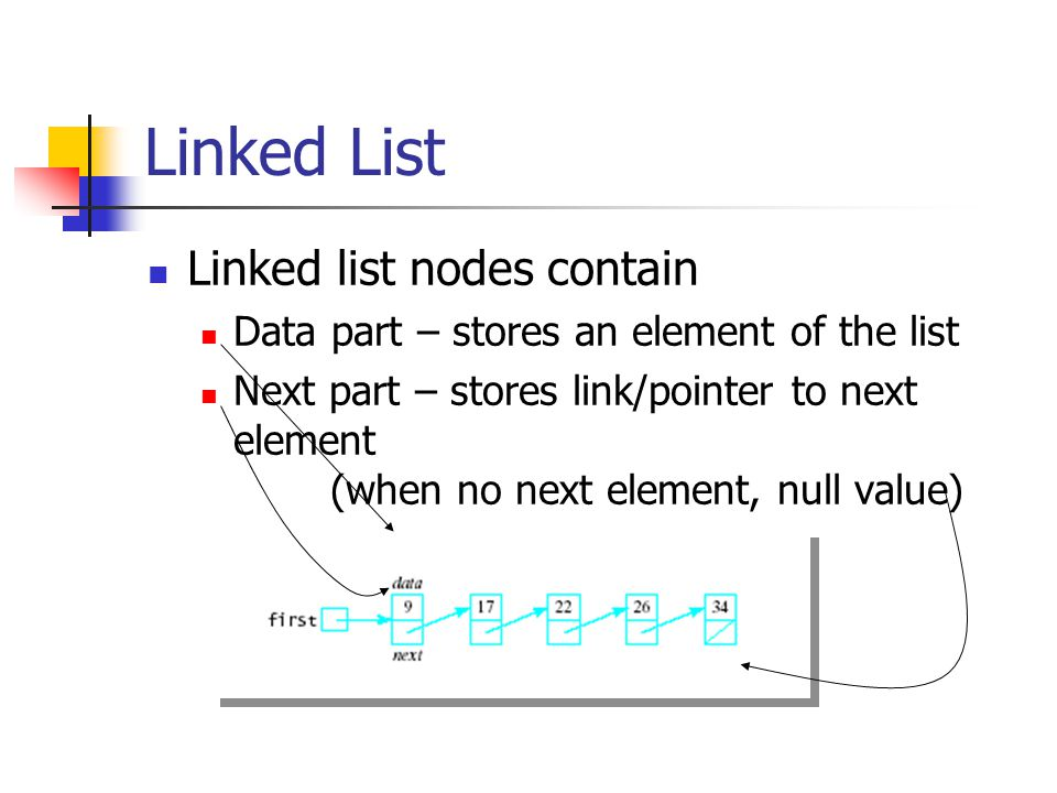 Linked List Linked list nodes contain Data part – stores an element of the list Next part – stores link/pointer to next element (when no next element, null value)