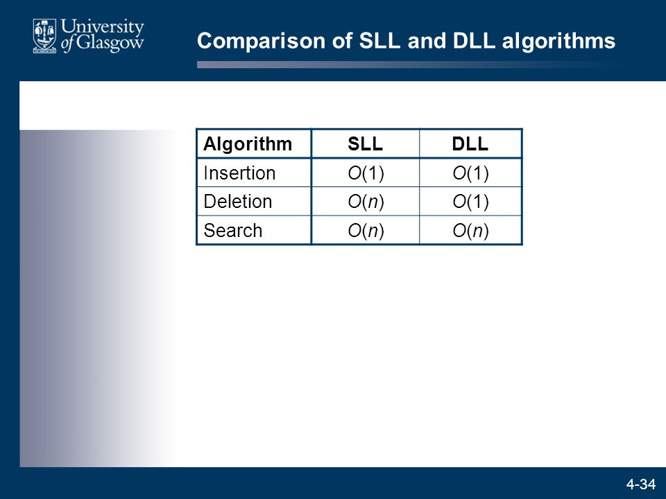 4-34 Comparison of SLL and DLL algorithms AlgorithmSLLDLL InsertionO(1) DeletionO(n)O(n)O(1) SearchO(n)O(n)O(n)O(n)