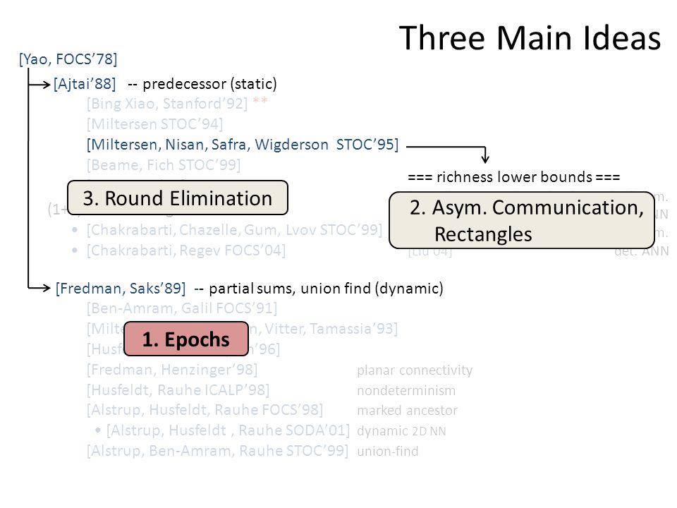 [Yao, FOCS'78] [Ajtai'88] -- predecessor (static) [Bing Xiao, Stanford'92] ** [Miltersen STOC'94] [Miltersen, Nisan, Safra, Wigderson STOC'95] [Beame, Fich STOC'99] [Sen ICALP'01] (1+ε)-nearest neighbor: [Chakrabarti, Chazelle, Gum, Lvov STOC'99] [Chakrabarti, Regev FOCS'04] [Fredman, Saks'89] -- partial sums, union find (dynamic) [Ben-Amram, Galil FOCS'91] [Miltersen, Subramanian, Vitter, Tamassia'93] [Husfeldt, Rauhe, Skyum'96] [Fredman, Henzinger'98] planar connectivity [Husfeldt, Rauhe ICALP'98] nondeterminism [Alstrup, Husfeldt, Rauhe FOCS'98] marked ancestor [Alstrup, Husfeldt, Rauhe SODA'01] dynamic 2D NN [Alstrup, Ben-Amram, Rauhe STOC'99] union-find Three Main Ideas === richness lower bounds === [Borodin, Ostrovsky, Rabani STOC'99] p.m.