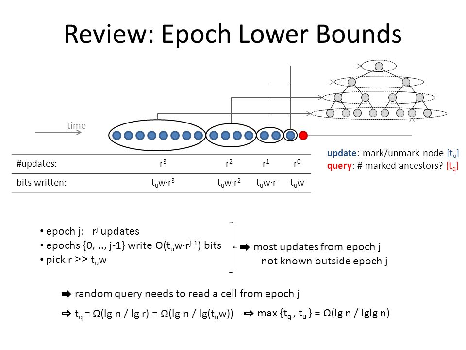 Review: Epoch Lower Bounds #updates:r3r3 r2r2 r1r1 r0r0 bits written:t u w∙r 3 t u w∙r 2 t u w∙rtuwtuw update: mark/unmark node [t u ] query: # marked