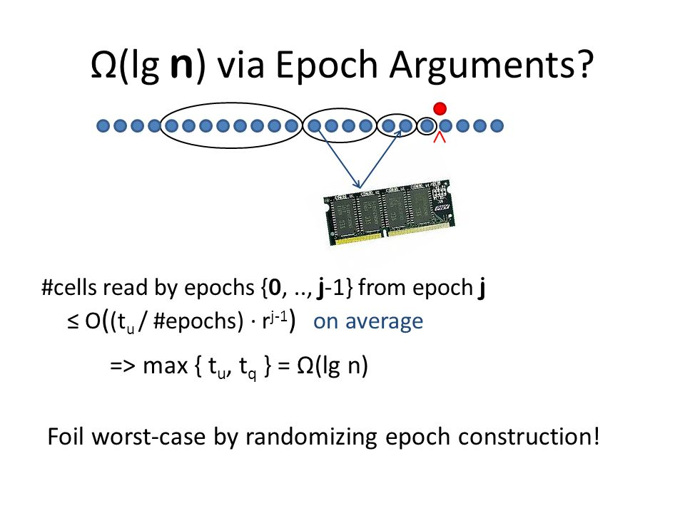 Ω(lg n ) via Epoch Arguments. Foil worst-case by randomizing epoch construction.