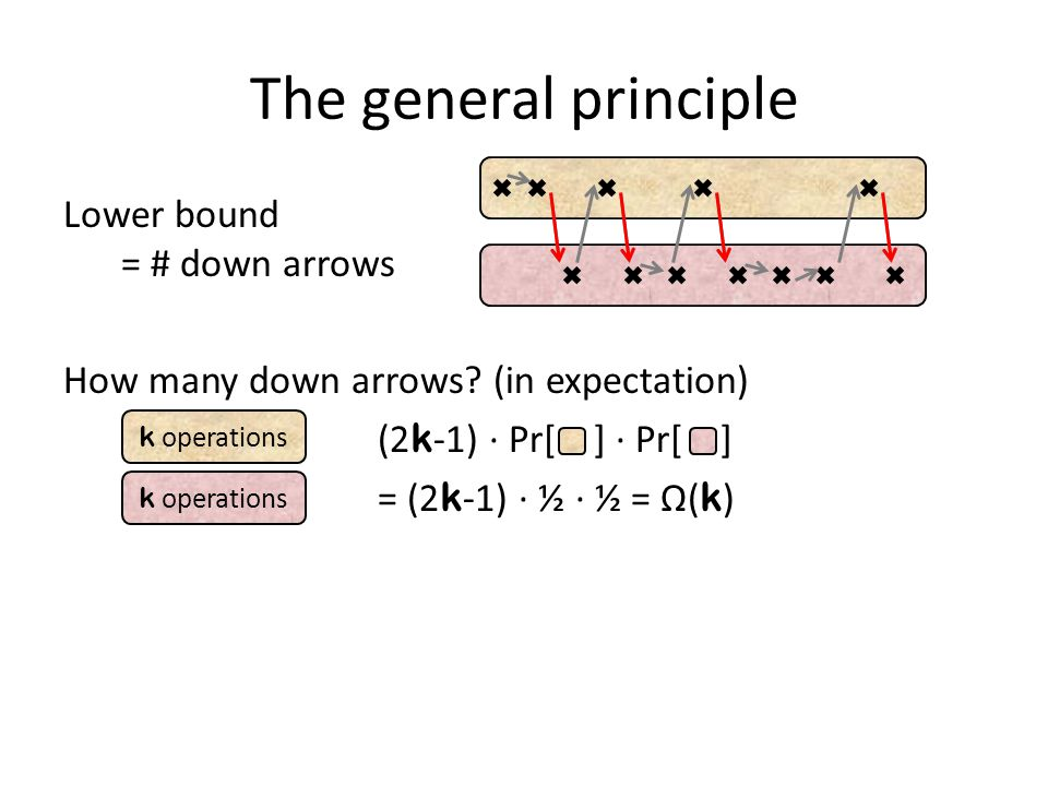 The general principle Lower bound = # down arrows How many down arrows? (in expectation) (2 k -1) ∙ Pr[ ] ∙ Pr[ ] = (2 k -1) ∙ ½ ∙ ½ = Ω( k ) k operat