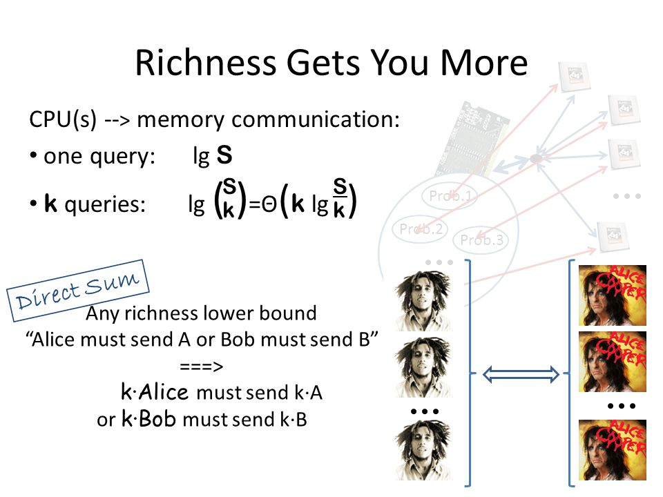 "Any richness lower bound ""Alice must send A or Bob must send B"" ===> k∙Alice must send k∙A or k∙Bob must send k∙B SkSk SkSk Prob.1 Prob.2 Prob.3 Prob."