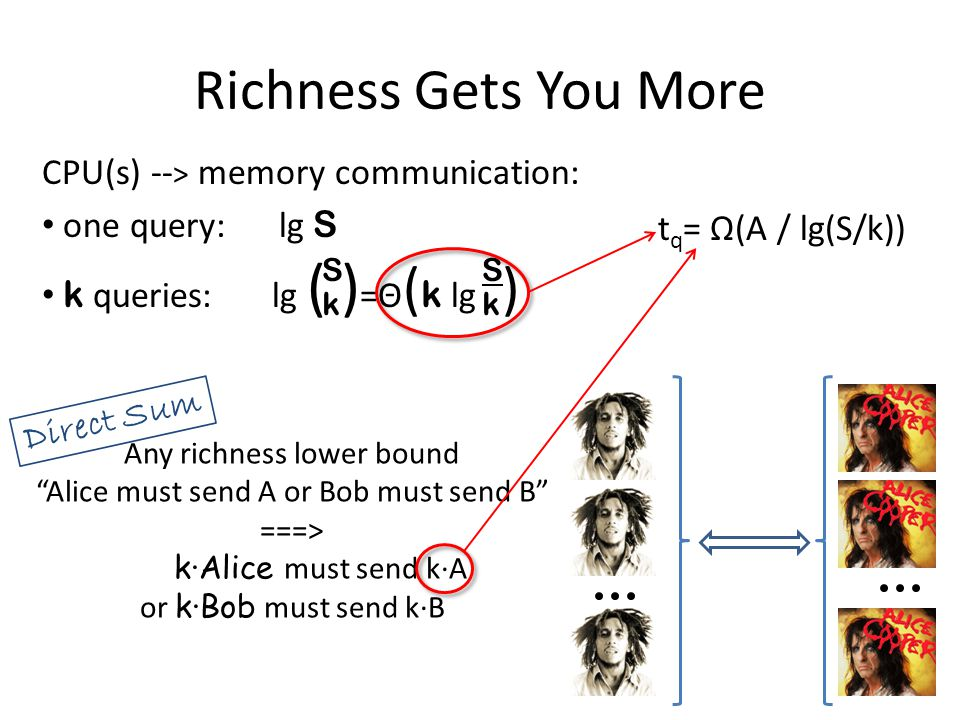 "Any richness lower bound ""Alice must send A or Bob must send B"" ===> k∙Alice must send k∙A or k∙Bob must send k∙B SkSk SkSk Richness Gets You More CPU"