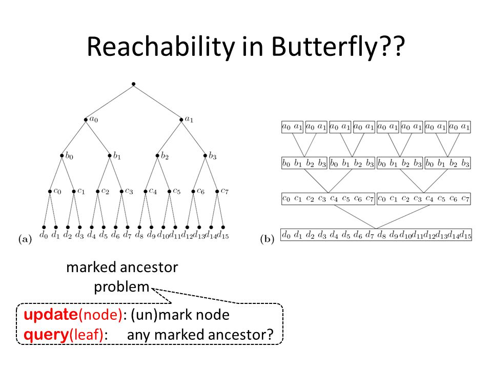 Reachability in Butterfly?? update (node): (un)mark node query (leaf): any marked ancestor? marked ancestor problem