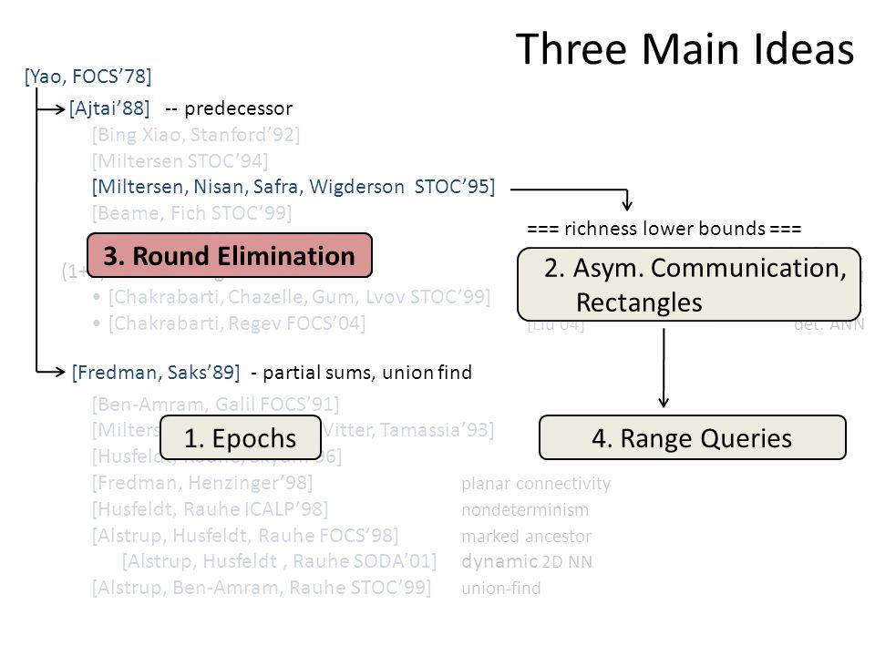 Three Main Ideas [Yao, FOCS'78] [Ajtai'88] -- predecessor [Bing Xiao, Stanford'92] [Miltersen STOC'94] [Miltersen, Nisan, Safra, Wigderson STOC'95] [Beame, Fich STOC'99] [Sen ICALP'01] (1+ε)-nearest neighbor: [Chakrabarti, Chazelle, Gum, Lvov STOC'99] [Chakrabarti, Regev FOCS'04] [Fredman, Saks'89] - partial sums, union find [Ben-Amram, Galil FOCS'91] [Miltersen, Subramanian, Vitter, Tamassia'93] [Husfeldt, Rauhe, Skyum'96] [Fredman, Henzinger'98] planar connectivity [Husfeldt, Rauhe ICALP'98] nondeterminism [Alstrup, Husfeldt, Rauhe FOCS'98] marked ancestor [Alstrup, Husfeldt, Rauhe SODA'01]dynamic 2D NN [Alstrup, Ben-Amram, Rauhe STOC'99] union-find === richness lower bounds === [Borodin, Ostrovsky, Rabani STOC'99] p.m.