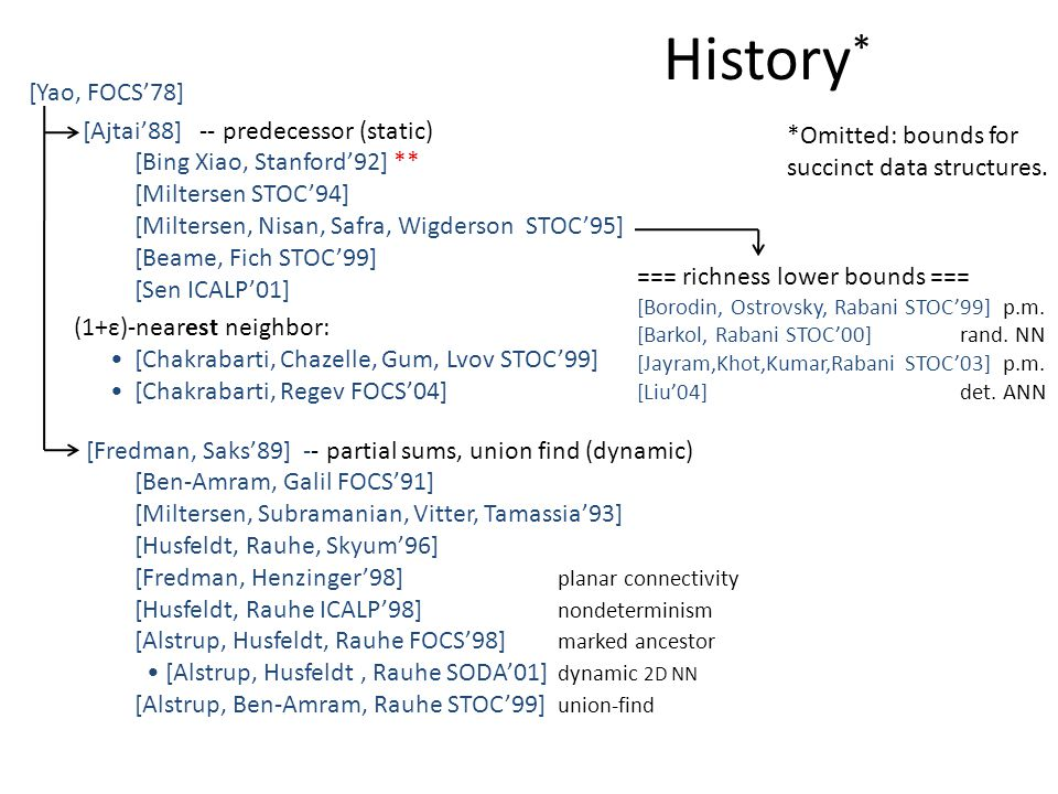 History * [Yao, FOCS'78] [Ajtai'88] -- predecessor (static) [Bing Xiao, Stanford'92] ** [Miltersen STOC'94] [Miltersen, Nisan, Safra, Wigderson STOC'9