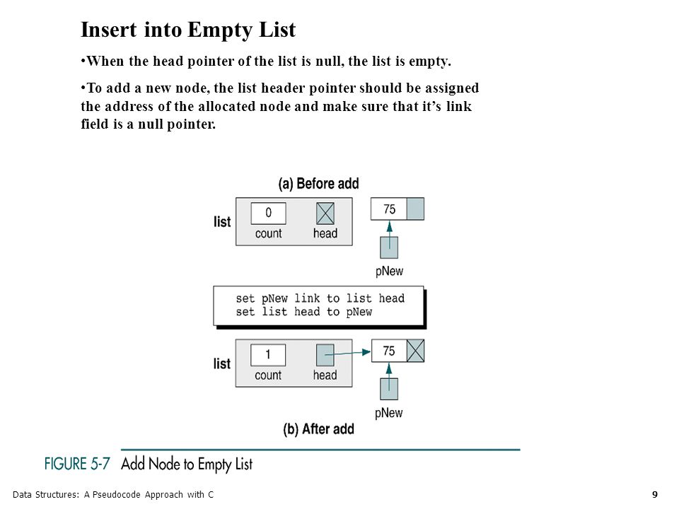 Data Structures: A Pseudocode Approach with C 9 Insert into Empty List When the head pointer of the list is null, the list is empty.