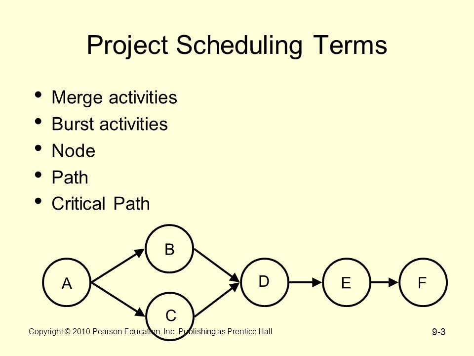 9-3 Project Scheduling Terms E D C B A F Merge activities Burst activities Node Path Critical Path Copyright © 2010 Pearson Education, Inc.