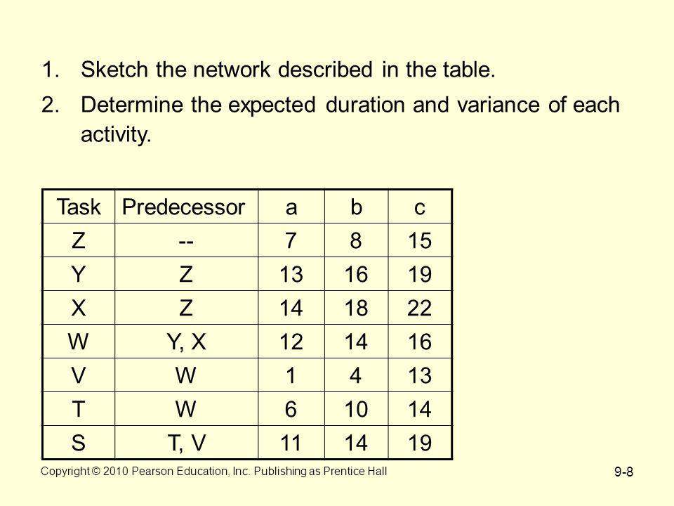 9-8 TaskPredecessorabc Z--7815 YZ131619 XZ141822 WY, X121416 VW1413 TW61014 ST, V111419 1.Sketch the network described in the table.
