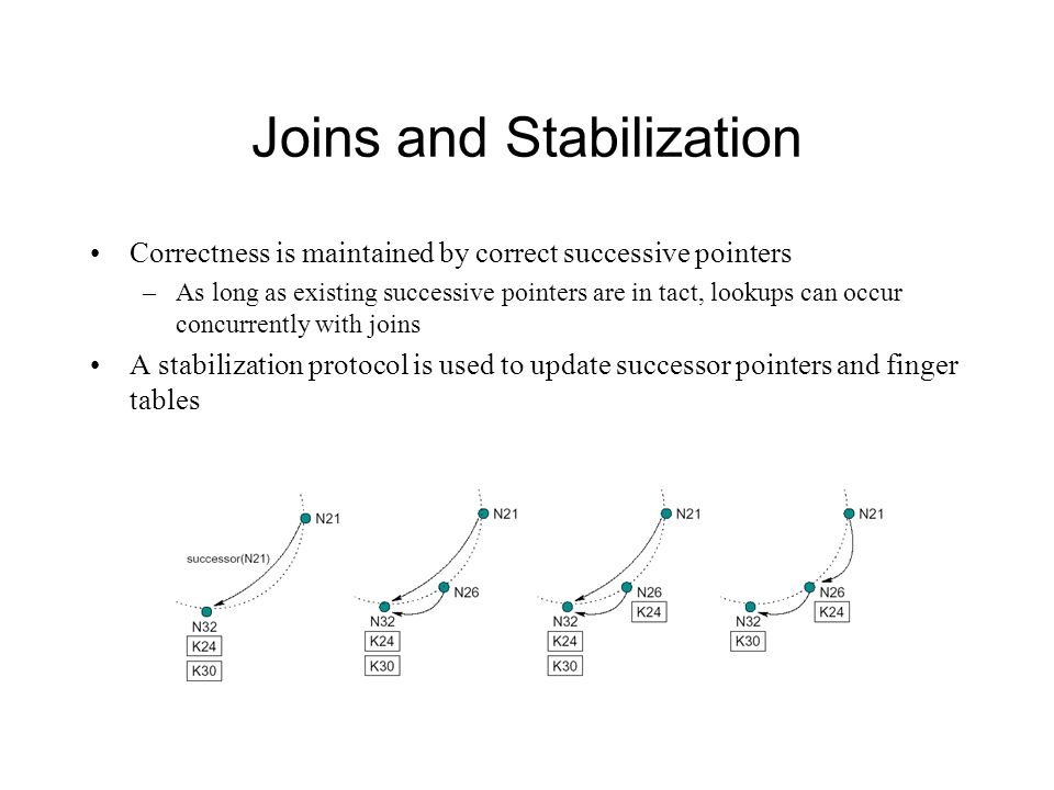 Joins and Stabilization Correctness is maintained by correct successive pointers –As long as existing successive pointers are in tact, lookups can occ