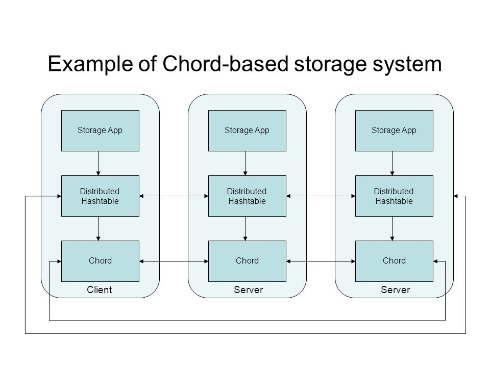 Example of Chord-based storage system Storage App Distributed Hashtable Chord Storage App Distributed Hashtable Chord Storage App Distributed Hashtabl