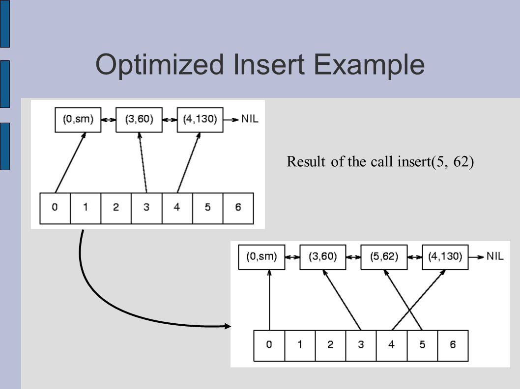 Optimized Insert Example Result of the call insert(5, 62)