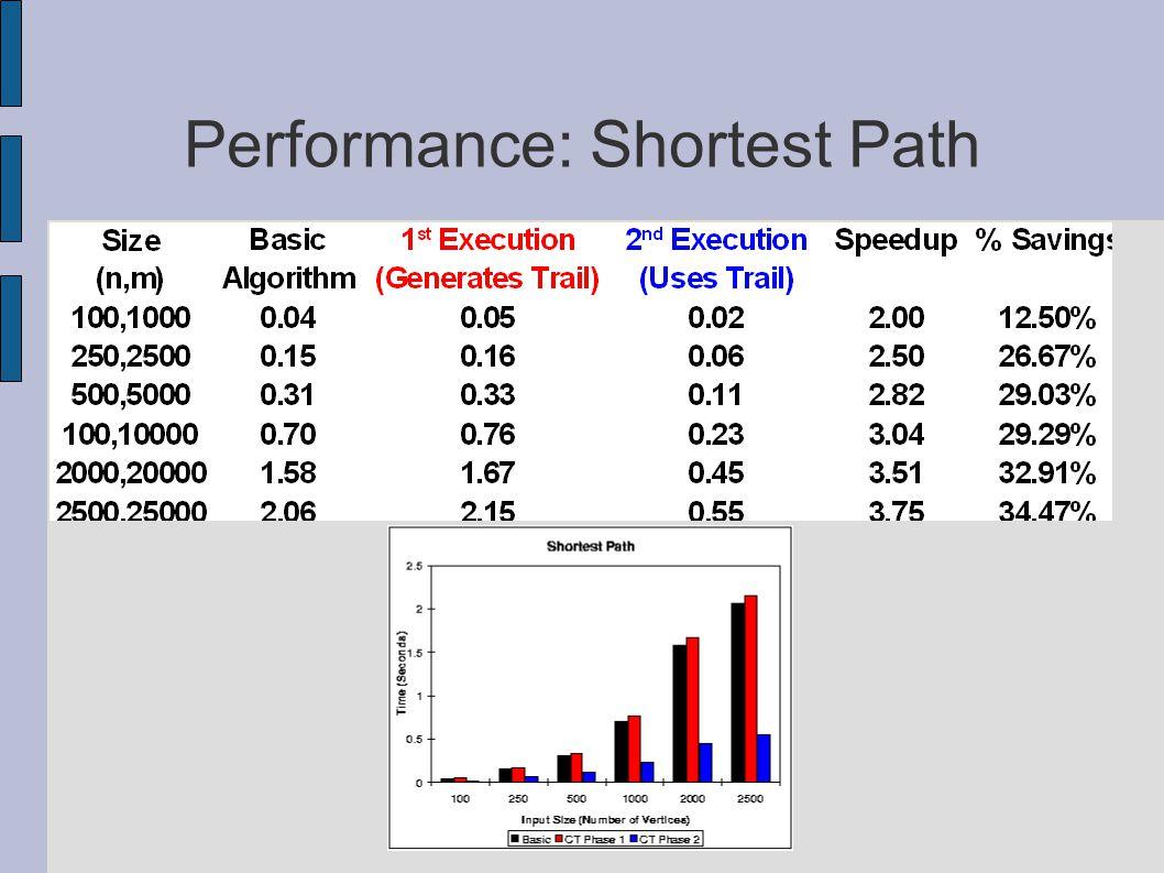 Performance: Shortest Path