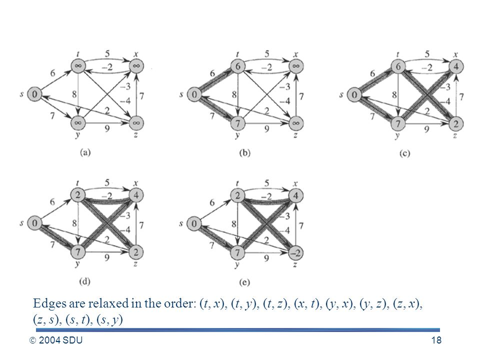  2004 SDU 18 Edges are relaxed in the order: (t, x), (t, y), (t, z), (x, t), (y, x), (y, z), (z, x), (z, s), (s, t), (s, y)