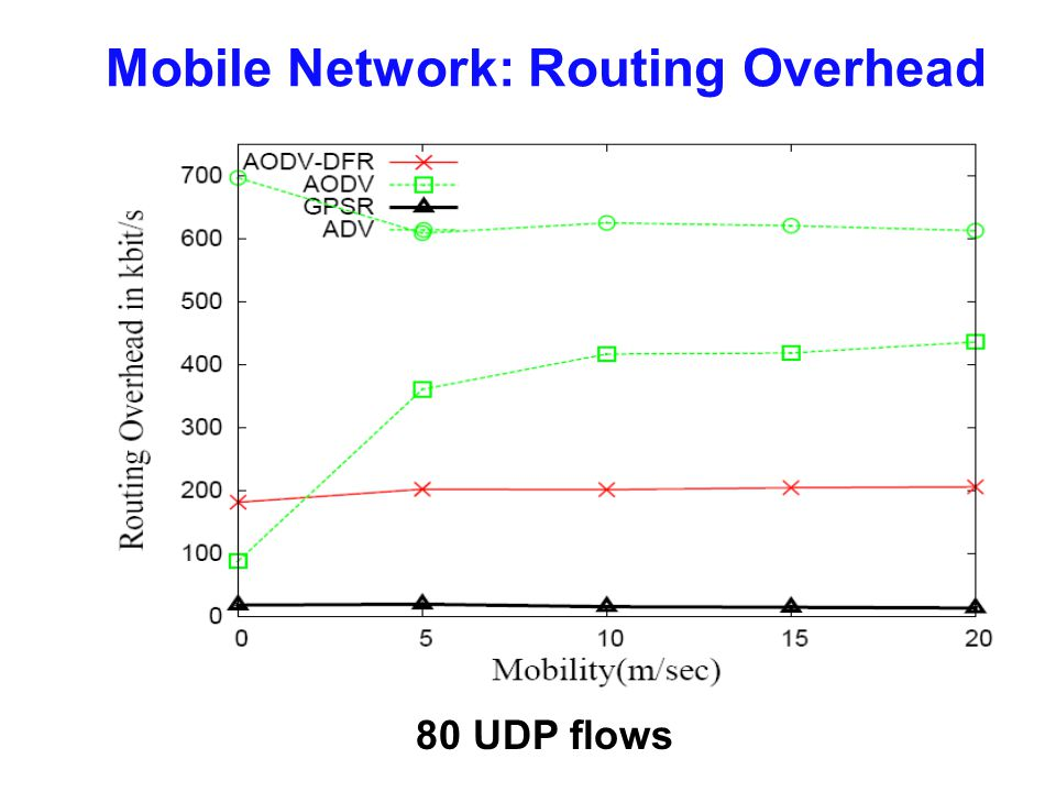 Mobile Network: Routing Overhead 80 UDP flows
