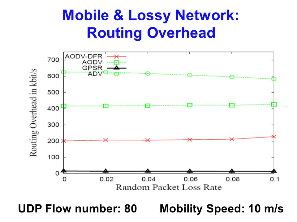 Mobile & Lossy Network: Routing Overhead UDP Flow number: 80 Mobility Speed: 10 m/s