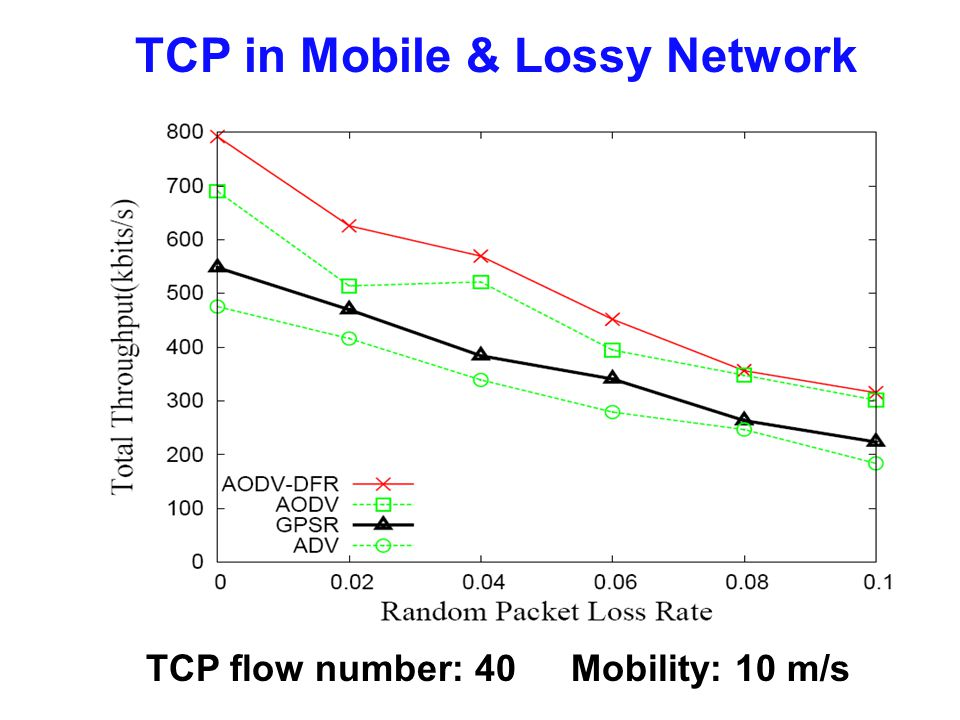TCP in Mobile & Lossy Network TCP flow number: 40 Mobility: 10 m/s