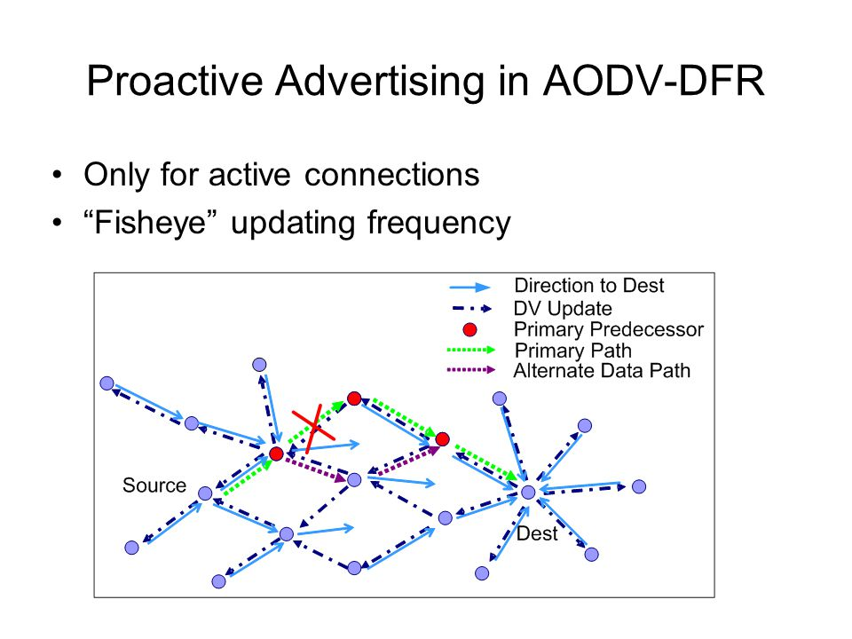 "Proactive Advertising in AODV-DFR Only for active connections ""Fisheye"" updating frequency"