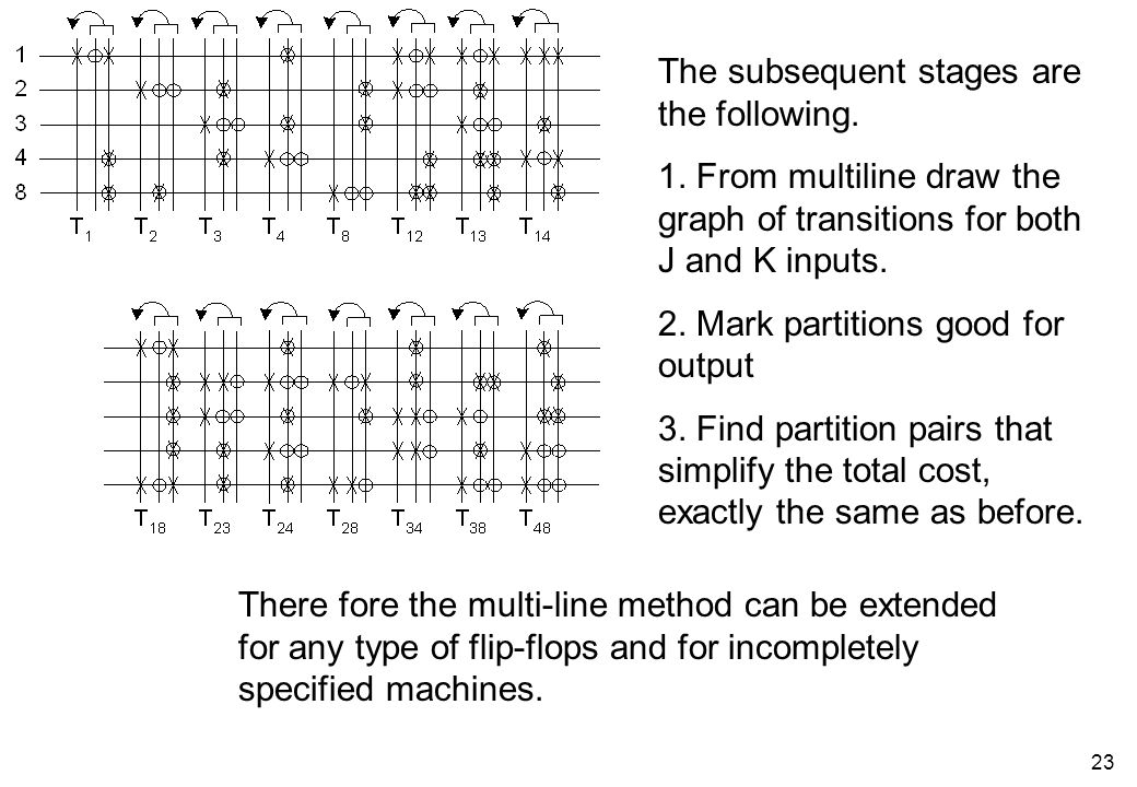 22 Machine M3 Calculation of partition pairs assuming JK flip- flops for machine M3 1 4 1 1 4 1 2 3 8 2 3 8 3 4 8 3 4 8 4 3 1 4 3 1 8 2 1 8 2 1 X 1 X 2 1000010000 0000000000 1001110011 Current encoding Transition 0->0 has excitations 0- for JK.