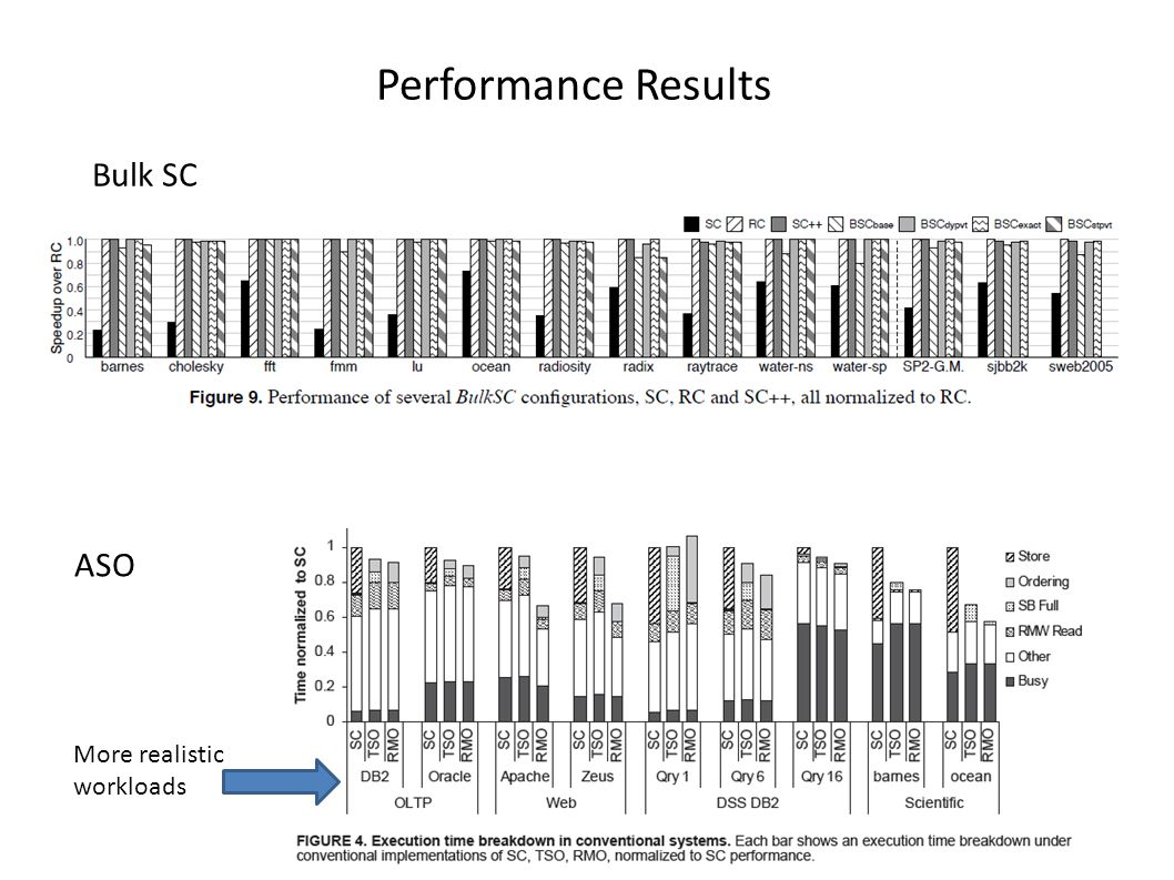 Bulk SC Performance Results ASO More realistic workloads