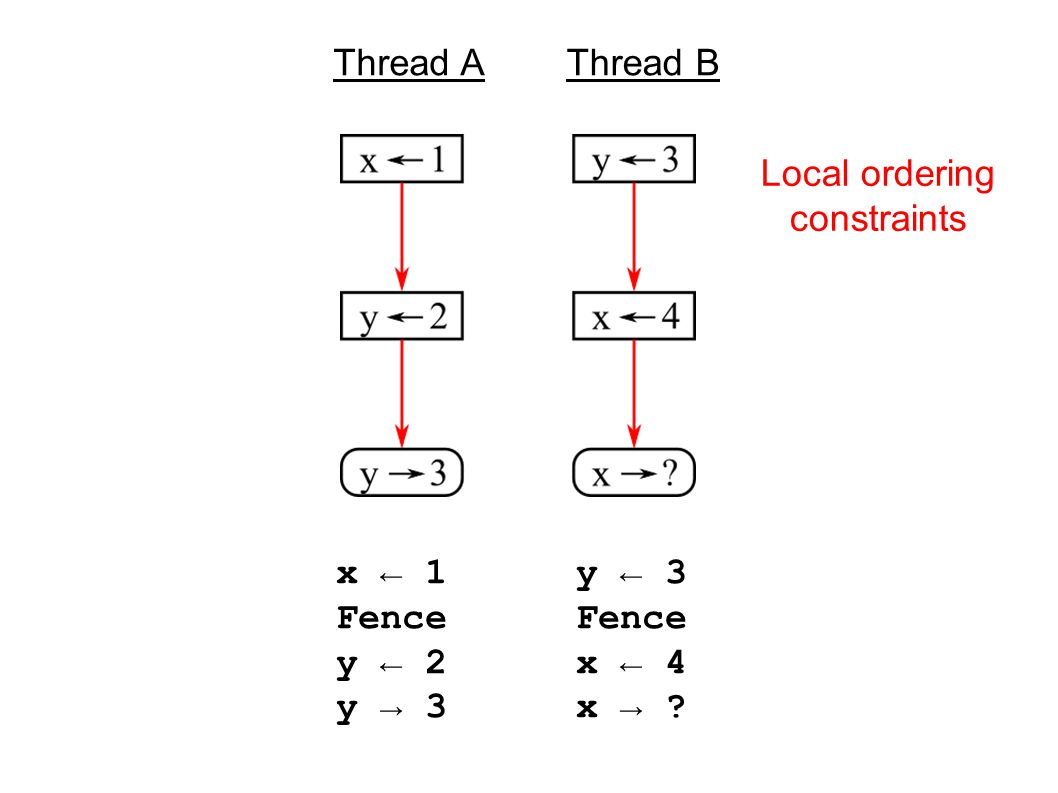 x ← 1 Fence y ← 2 y → 3 y ← 3 Fence x ← 4 x → Thread AThread B Local ordering constraints