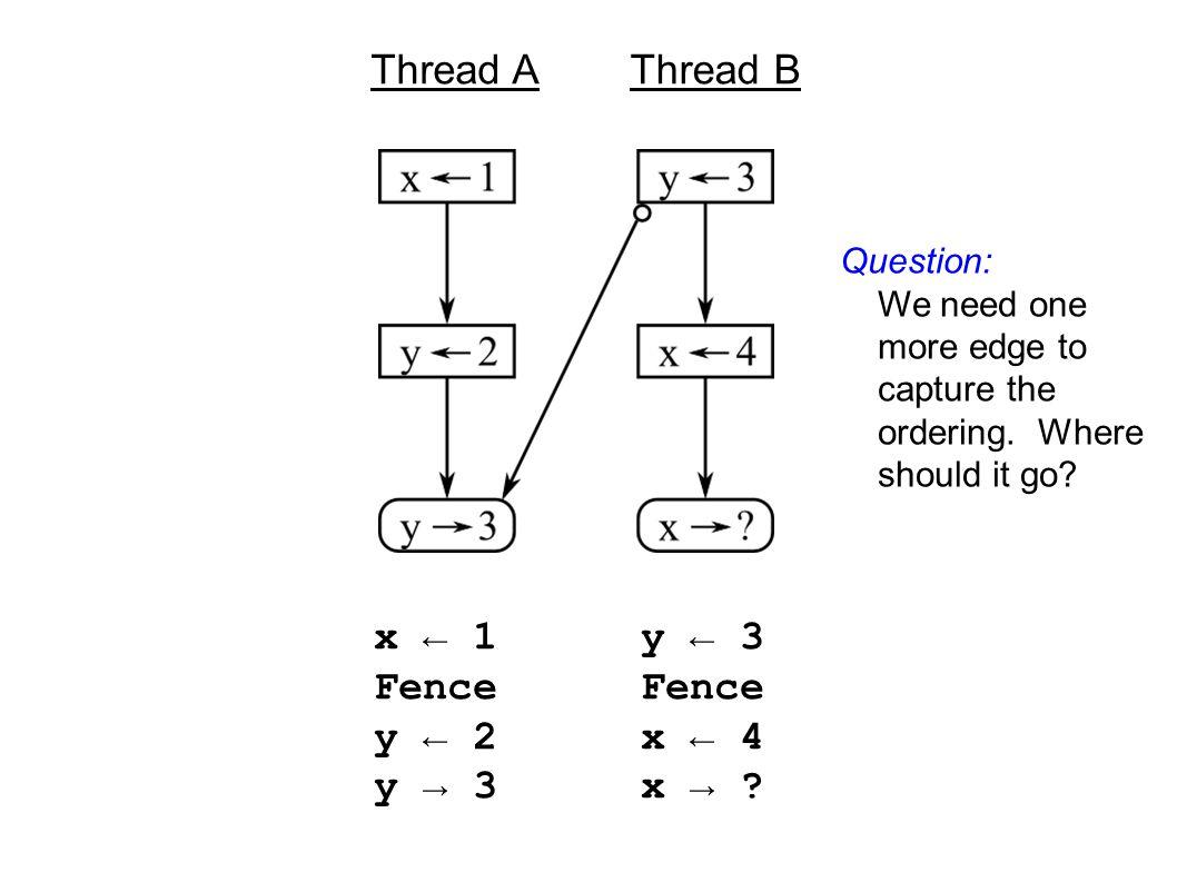 x ← 1 Fence y ← 2 y → 3 y ← 3 Fence x ← 4 x → .