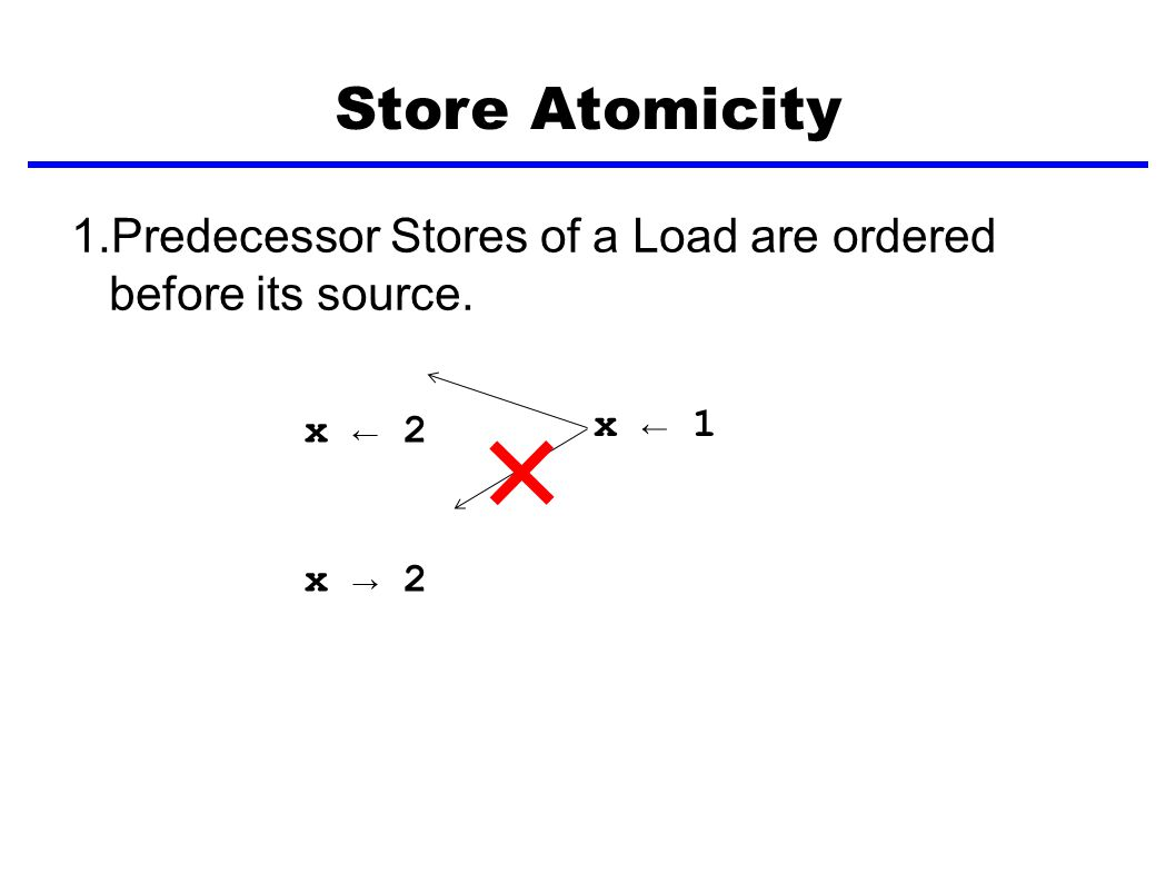 Store Atomicity 1.Predecessor Stores of a Load are ordered before its source. x ← 2 x → 2 x ← 1