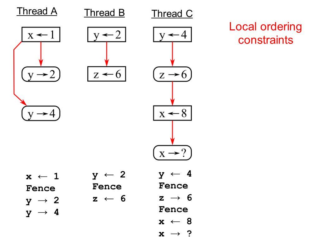Bulk SC: Bulk Enforcement of Sequential Consistency Chunk executes, updates L1 Commit Made, R,W Signatures broadcast Bulk Disambiguator computes intersection - Restart computation if non empty Computes minimum serialization requirement.
