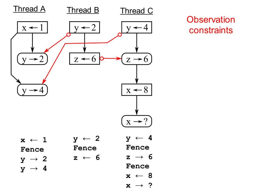 Thread A Thread B Thread C x ← 1 Fence y → 2 y → 4 y ← 2 Fence z ← 6 y ← 4 Fence z → 6 Fence x ← 8 x → .