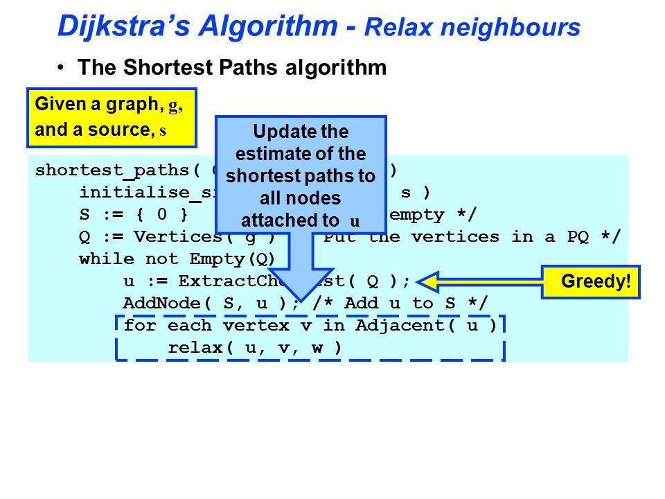 Dijkstra's Algorithm - Relax neighbours The Shortest Paths algorithm Given a graph, g, and a source, s shortest_paths( Graph g, Node s ) initialise_single_source( g, s ) S := { 0 } /* Make S empty */ Q := Vertices( g ) /* Put the vertices in a PQ */ while not Empty(Q) u := ExtractCheapest( Q ); AddNode( S, u ); /* Add u to S */ for each vertex v in Adjacent( u ) relax( u, v, w ) Greedy.