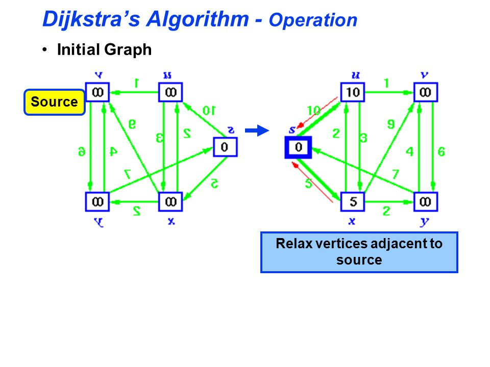 Dijkstra's Algorithm - Operation Initial Graph Source Relax vertices adjacent to source