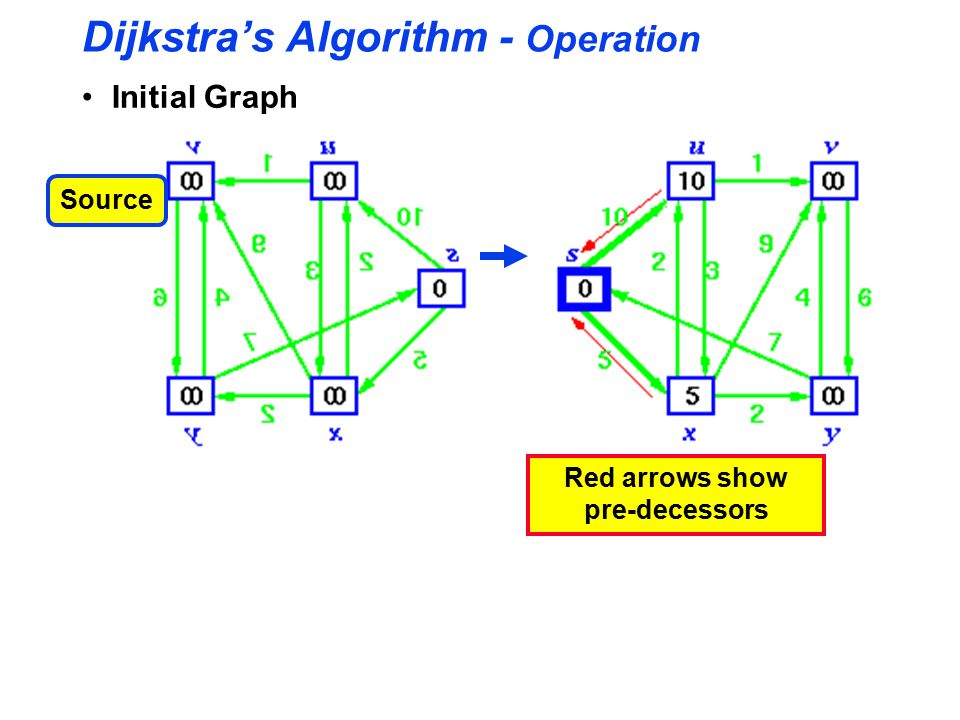 Dijkstra's Algorithm - Operation Initial Graph Source Red arrows show pre-decessors