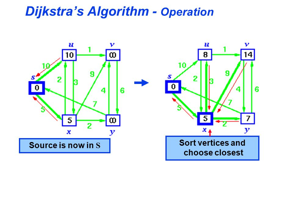 Dijkstra's Algorithm - Operation Source is now in S Sort vertices and choose closest