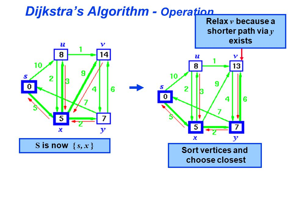 Dijkstra's Algorithm - Operation S is now { s, x } Sort vertices and choose closest Relax v because a shorter path via y exists