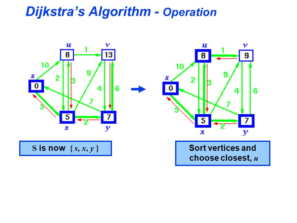 Dijkstra's Algorithm - Operation S is now { s, x, y } Sort vertices and choose closest, u