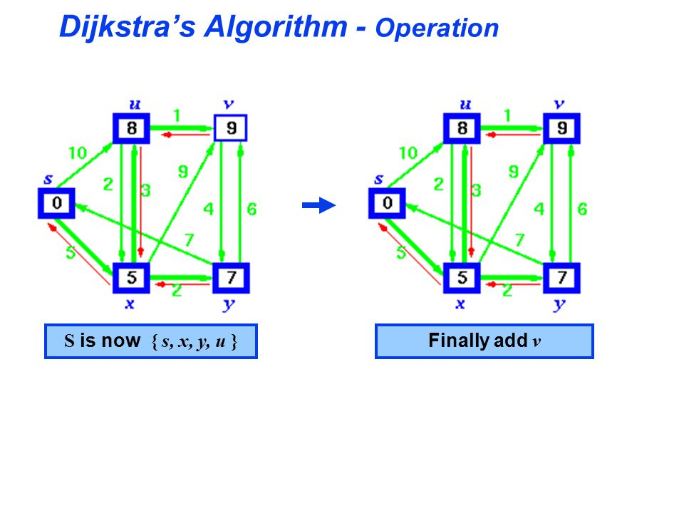 Dijkstra's Algorithm - Operation S is now { s, x, y, u } Finally add v