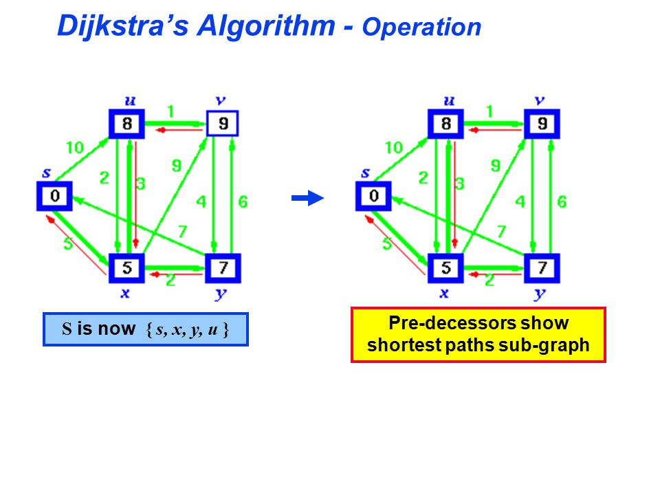 Dijkstra's Algorithm - Operation S is now { s, x, y, u } Pre-decessors show shortest paths sub-graph