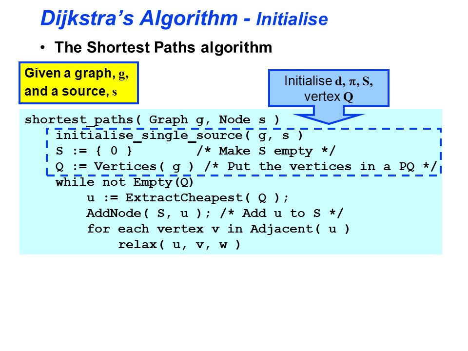 Dijkstra's Algorithm - Initialise The Shortest Paths algorithm Given a graph, g, and a source, s shortest_paths( Graph g, Node s ) initialise_single_source( g, s ) S := { 0 } /* Make S empty */ Q := Vertices( g ) /* Put the vertices in a PQ */ while not Empty(Q) u := ExtractCheapest( Q ); AddNode( S, u ); /* Add u to S */ for each vertex v in Adjacent( u ) relax( u, v, w ) Initialise d, , S, vertex Q