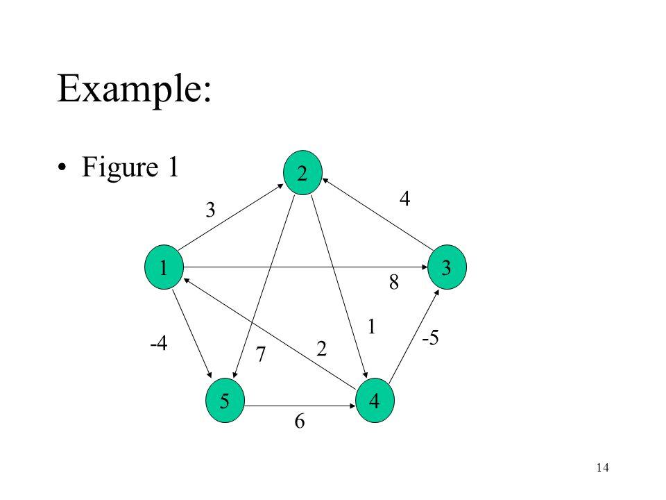14 Example: 1 54 3 2 3 4 7 -4 8 1 -5 2 Figure 1 6