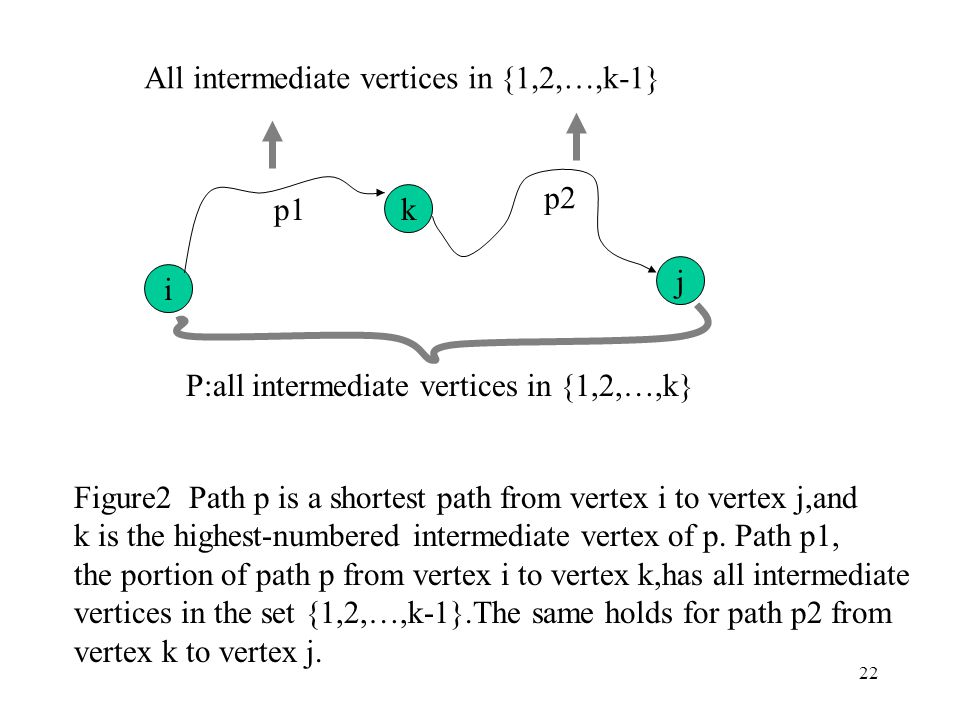 22 i j k p1 p2 All intermediate vertices in {1,2,…,k-1} P:all intermediate vertices in {1,2,…,k} Figure2 Path p is a shortest path from vertex i to vertex j,and k is the highest-numbered intermediate vertex of p.