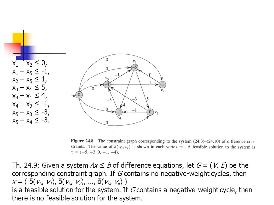 x 1 – x 2 ≤ 0, x 1 – x 5 ≤ -1, x 2 – x 5 ≤ 1, x 3 – x 1 ≤ 5, x 4 – x 1 ≤ 4, x 4 – x 3 ≤ -1, x 5 – x 3 ≤ -3, x 5 – x 4 ≤ -3. Th. 24.9: Given a system A