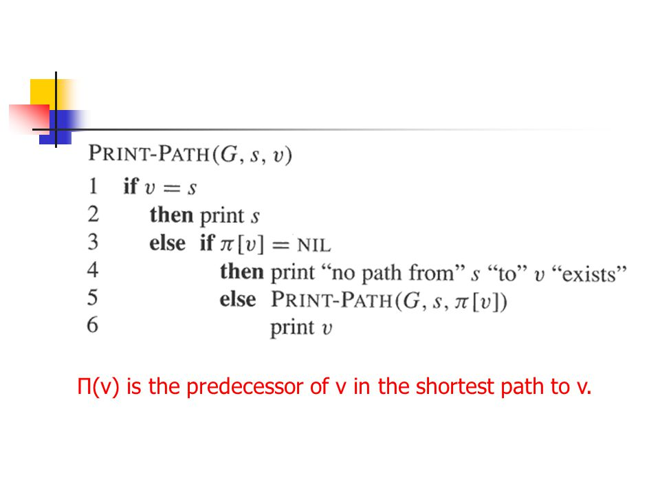 Π(v) is the predecessor of v in the shortest path to v.
