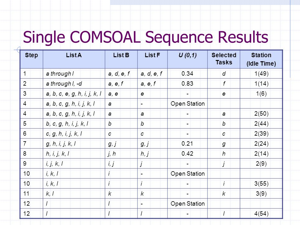 Single COMSOAL Sequence Results StepList AList BList FU (0,1)Selected Tasks Station (Idle Time) 1a through la, d, e, f 0.34d1(49) 2a through l, -da, e, f 0.83f1(14) 3a, b, c, e, g, h, i, j, k, la, ee-e1(6) 4a, b, c, g, h, i, j, k, la-Open Station 4a, b, c, g, h, i, j, k, laa-a2(50) 5b, c, g, h, i, j, k, lbb-b2(44) 6c, g, h, i, j, k, lcc-c2(39) 7g, h, i, j, k, lg, j 0.21g2(24) 8h, i, j, k, lj, hh, j0.42h2(14) 9i, j, k, li, jj-j2(9) 10i, k, li-Open Station 10i, k, lii-i3(55) 11k, lkk-k3(9) 12ll-Open Station 12lll-l4(54)