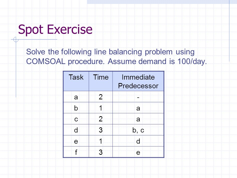 Spot Exercise Solve the following line balancing problem using COMSOAL procedure. Assume demand is 100/day. TaskTimeImmediate Predecessor a2- b1a c2a