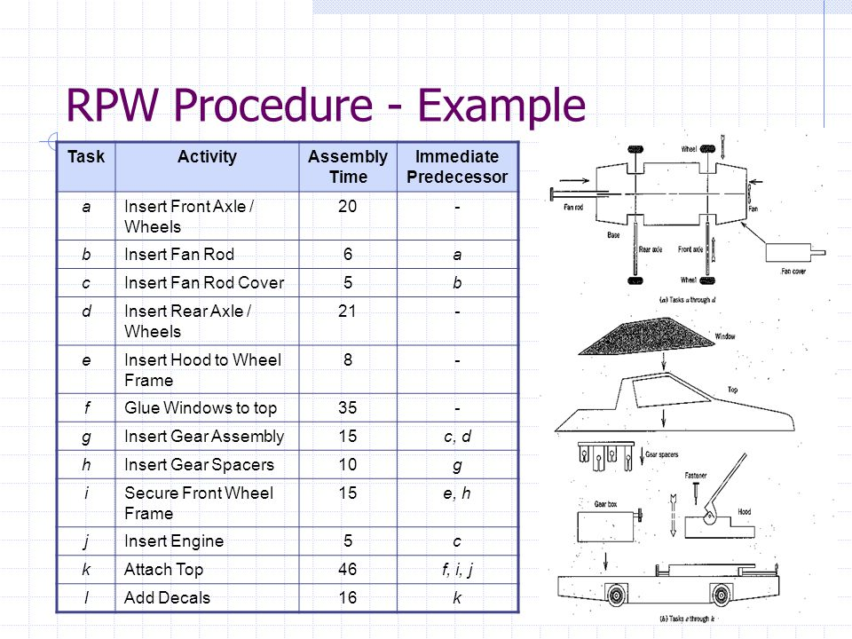 RPW Procedure - Example TaskActivityAssembly Time Immediate Predecessor aInsert Front Axle / Wheels 20- bInsert Fan Rod6a cInsert Fan Rod Cover5b dInsert Rear Axle / Wheels 21- eInsert Hood to Wheel Frame 8- fGlue Windows to top35- gInsert Gear Assembly15c, d hInsert Gear Spacers10g iSecure Front Wheel Frame 15e, h jInsert Engine5c kAttach Top46f, i, j lAdd Decals16k